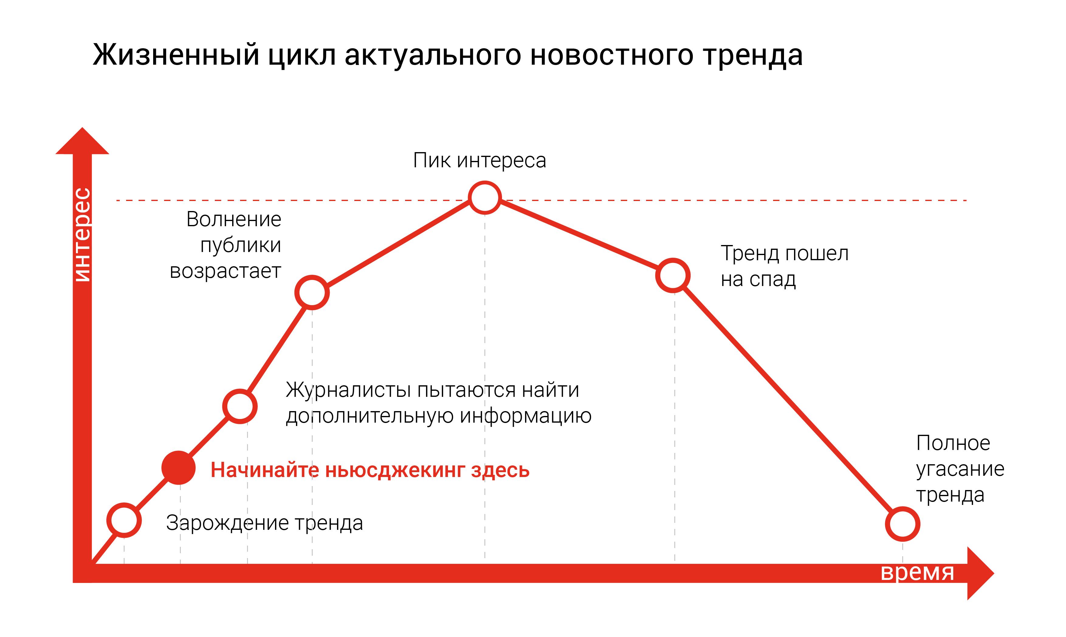 цикл жизни новости